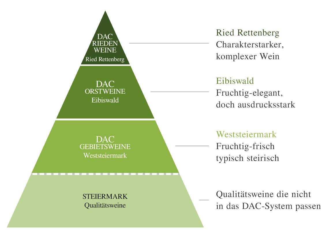 DAC Pyramide